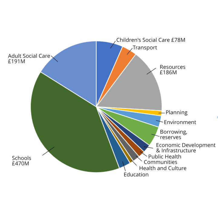 Bucks Gross Budget 2020